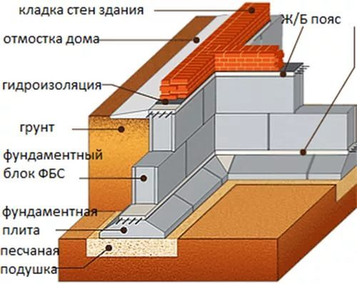 Фундамент из блоков ФБС в Самаре