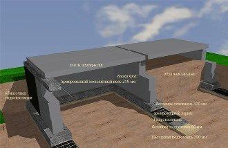 Проектирование фундамента дома в Самаре